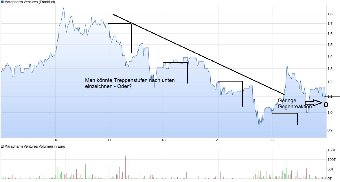 chart_week_marapharmventures.png