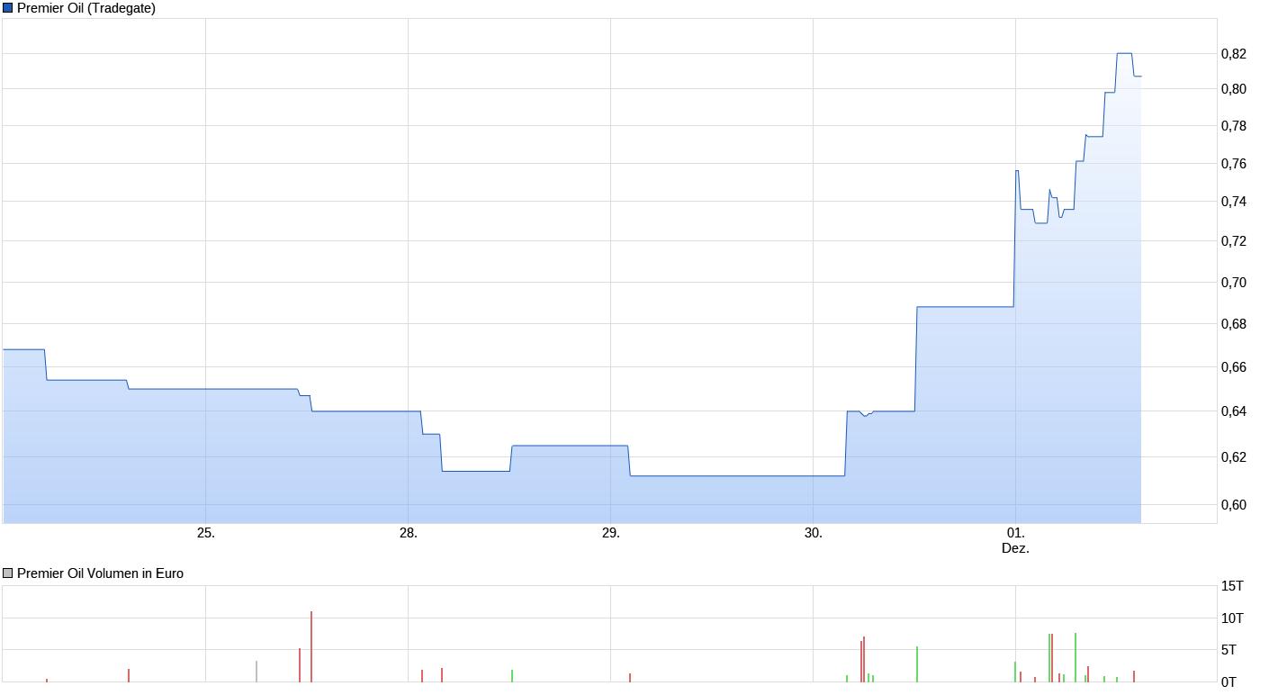 chart_week_premieroil.png