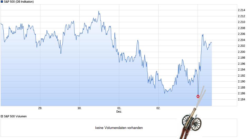 chart_weedddk_sp500.png