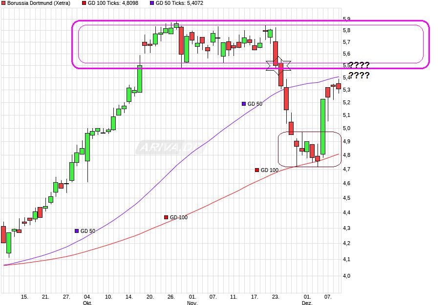 chart_quarter_borussiadortmund.png
