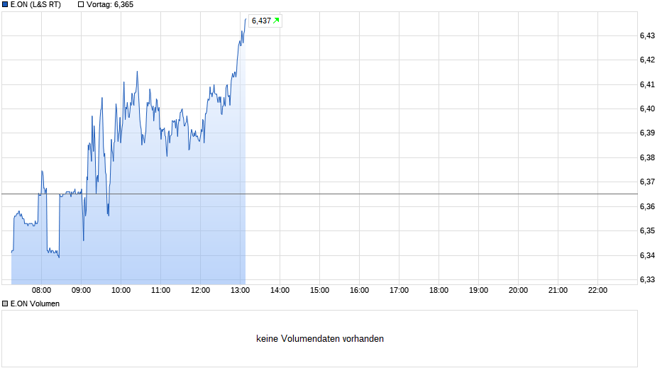 chart_intraday_eon_(8).png