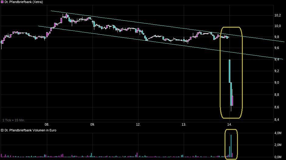 chart_week_deutschepfandbriefbank.png
