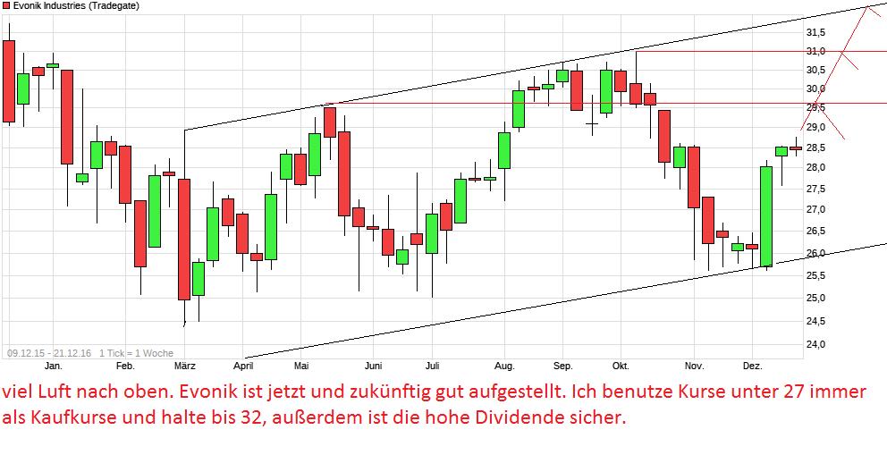 chart_free_evonikindustries.png