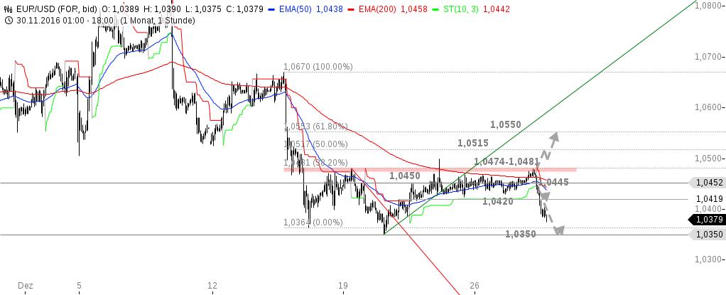 chart-28122016-1821-eurusd.png