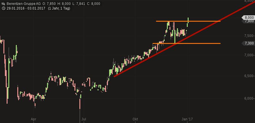 chart-03012017-1321-berentzengruppeag.png