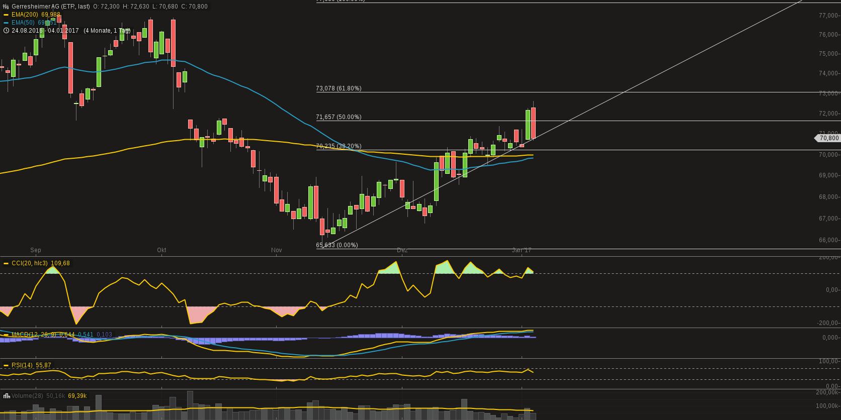 chart-04012017-1702-gerresheimerag.png