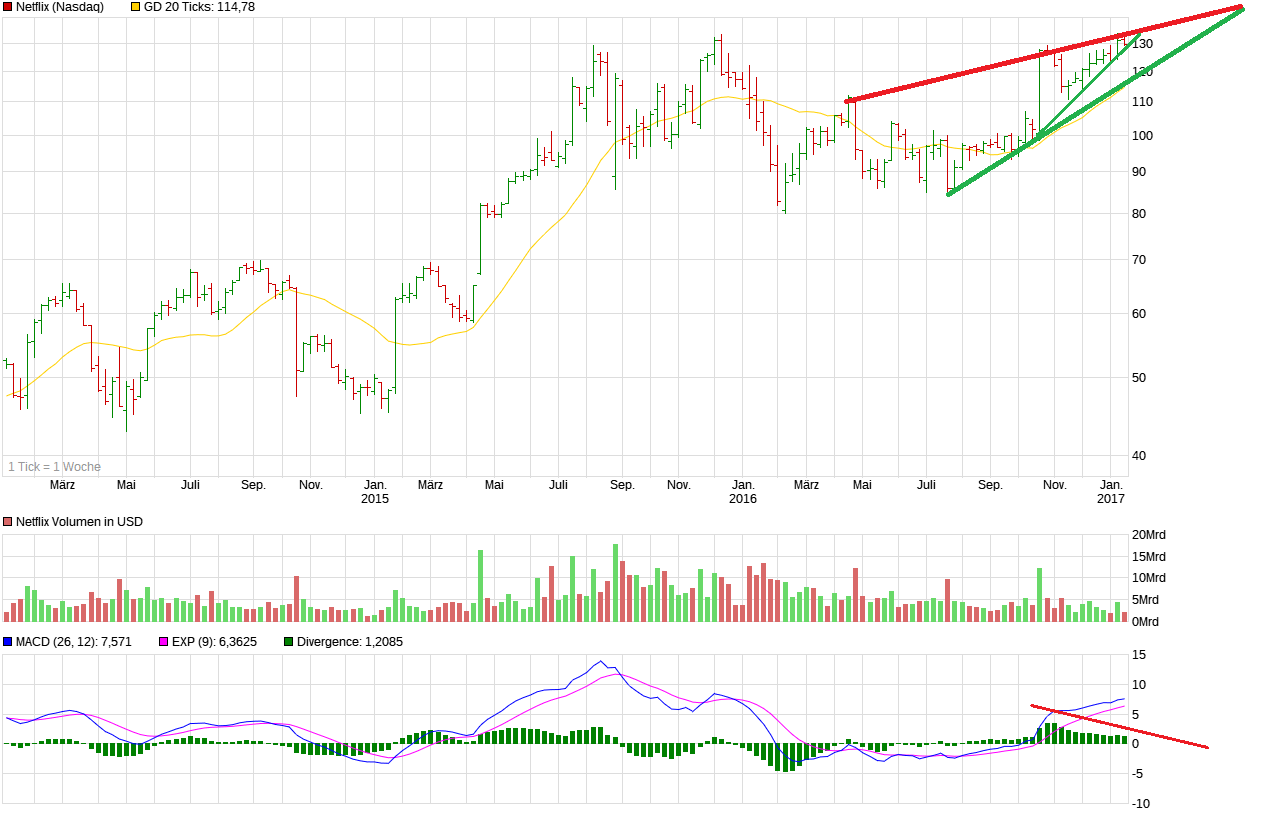 chart_3years_netflix.png