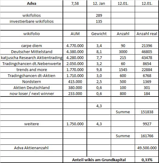 adva-wikis120117.png