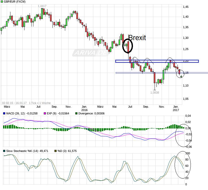 chart_free_gbpeurbritischepfund_euro.png