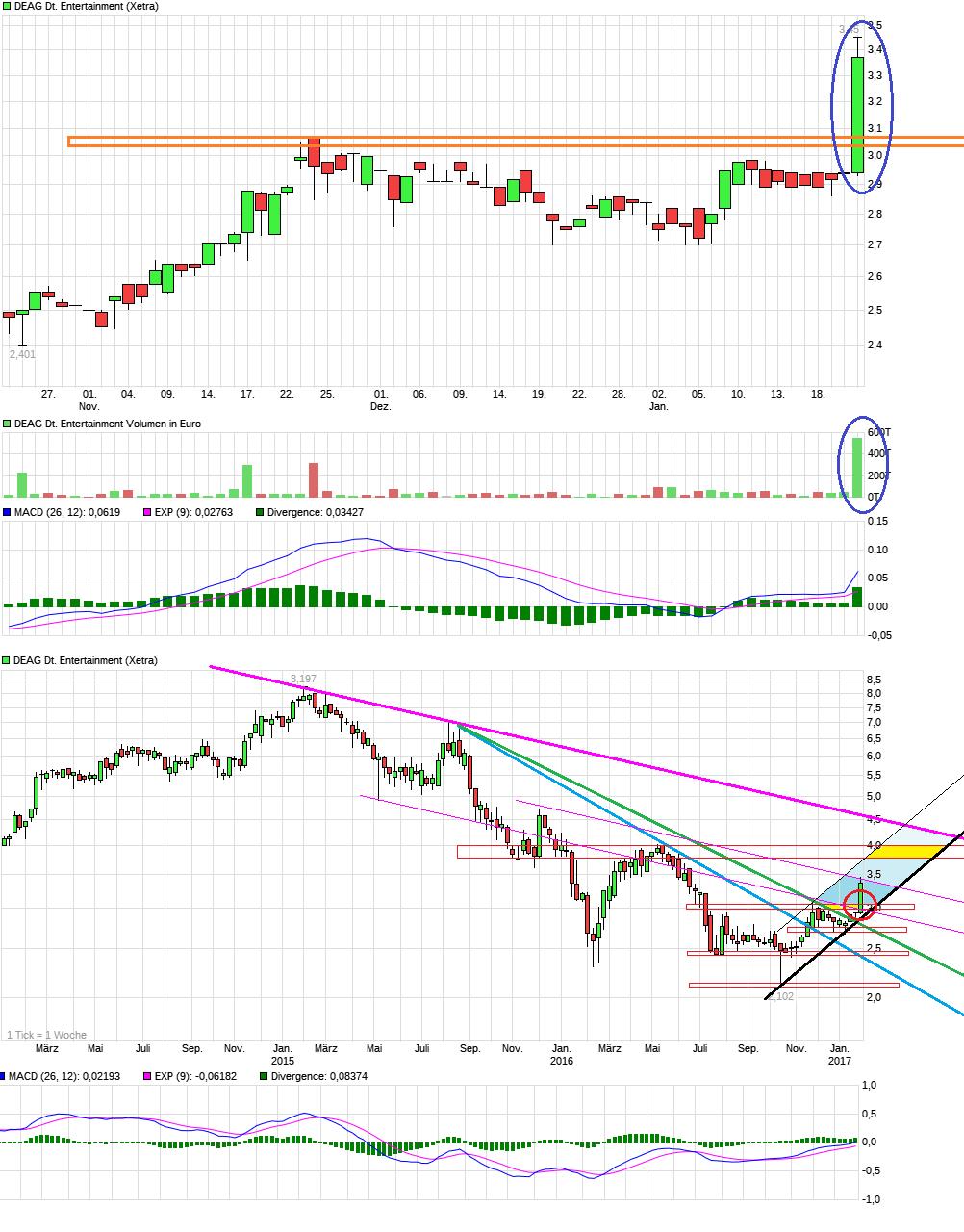 chart_quarter_deagdeutscheentertainment.png