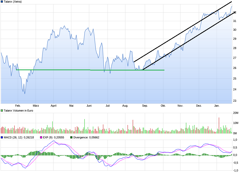 chart_year_talanx.png