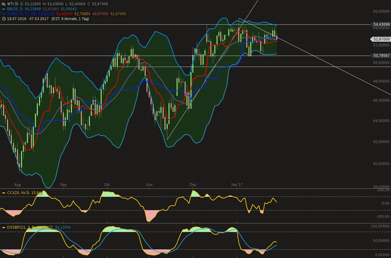 chart-30012017-1820-wtil.png