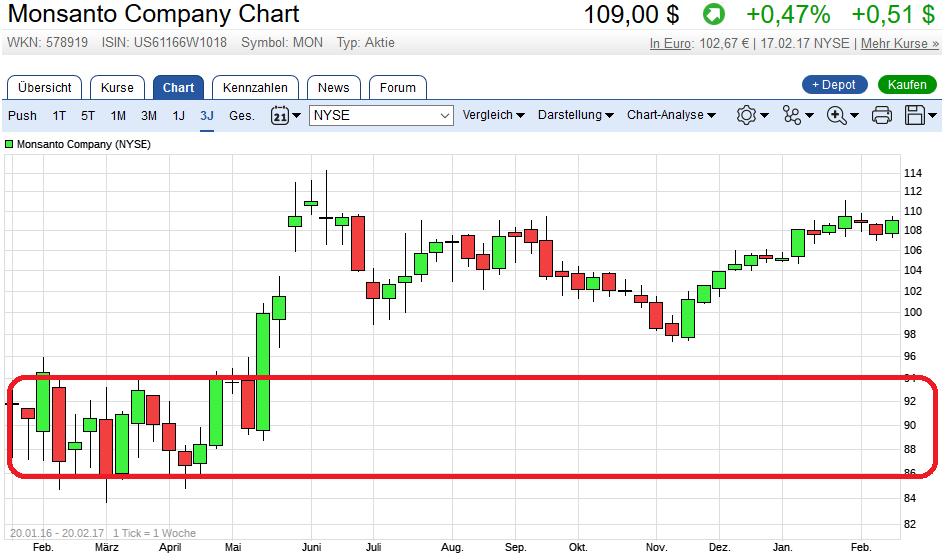 monsanto-chart.png
