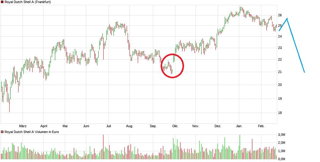 chart_year_royaldutchshella.png