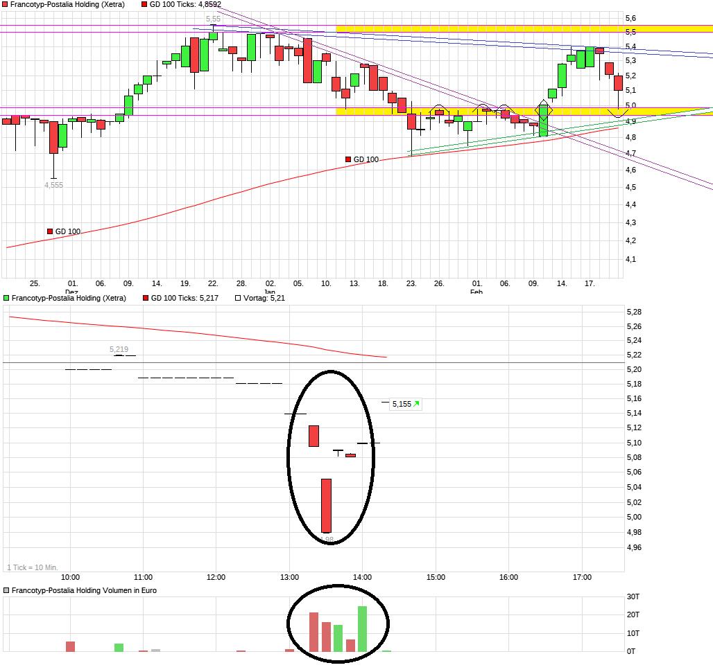 chart_quarter_francotyp-postaliaholding--.png