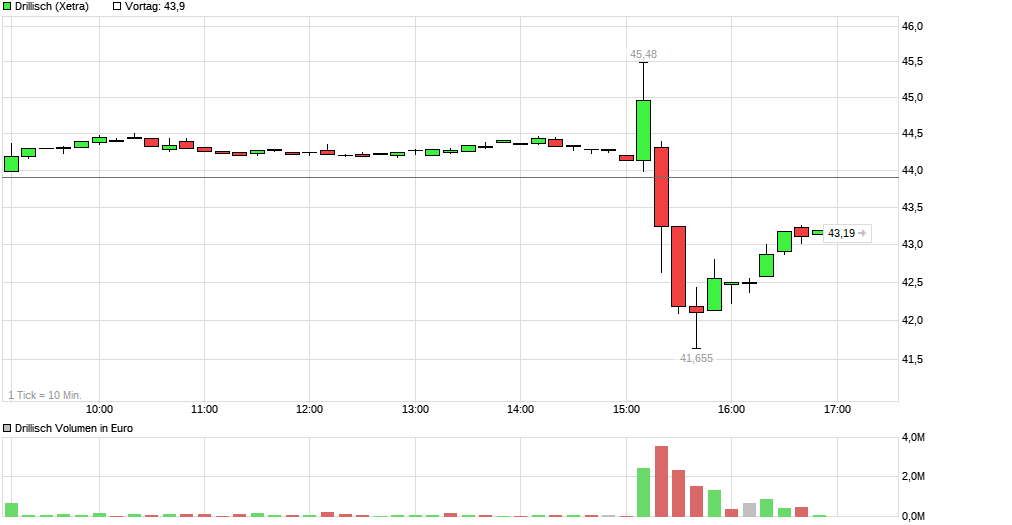 chart_intraday_drillisch.png