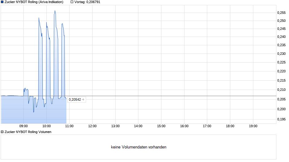 chart_intraday_zuckernybotrolling.png