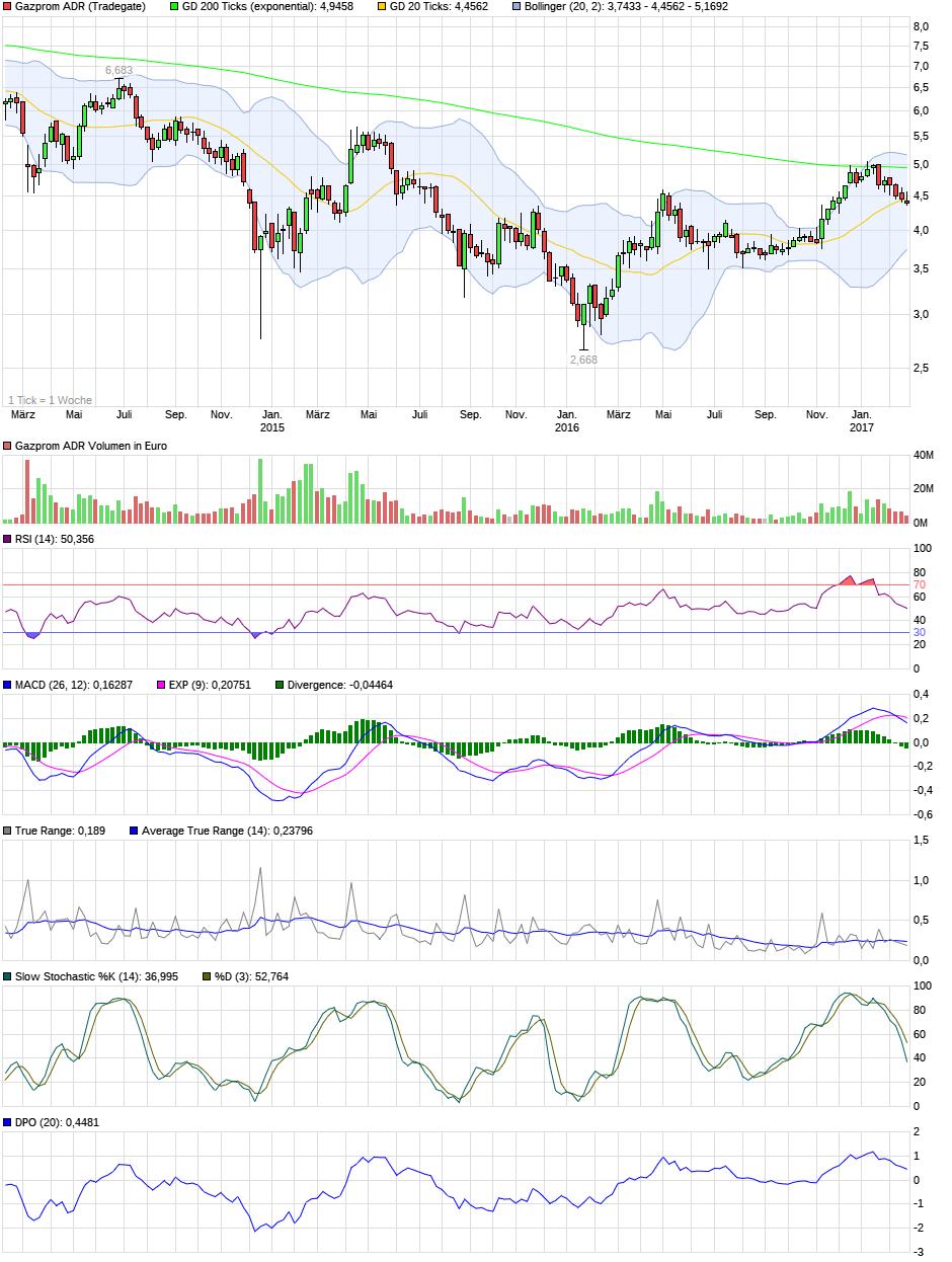 chart_3years_gazpromadr.png