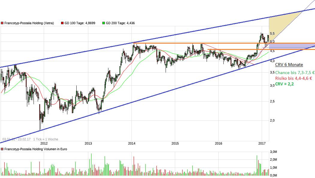 chart_free_francotyp-postaliaholding6j.png