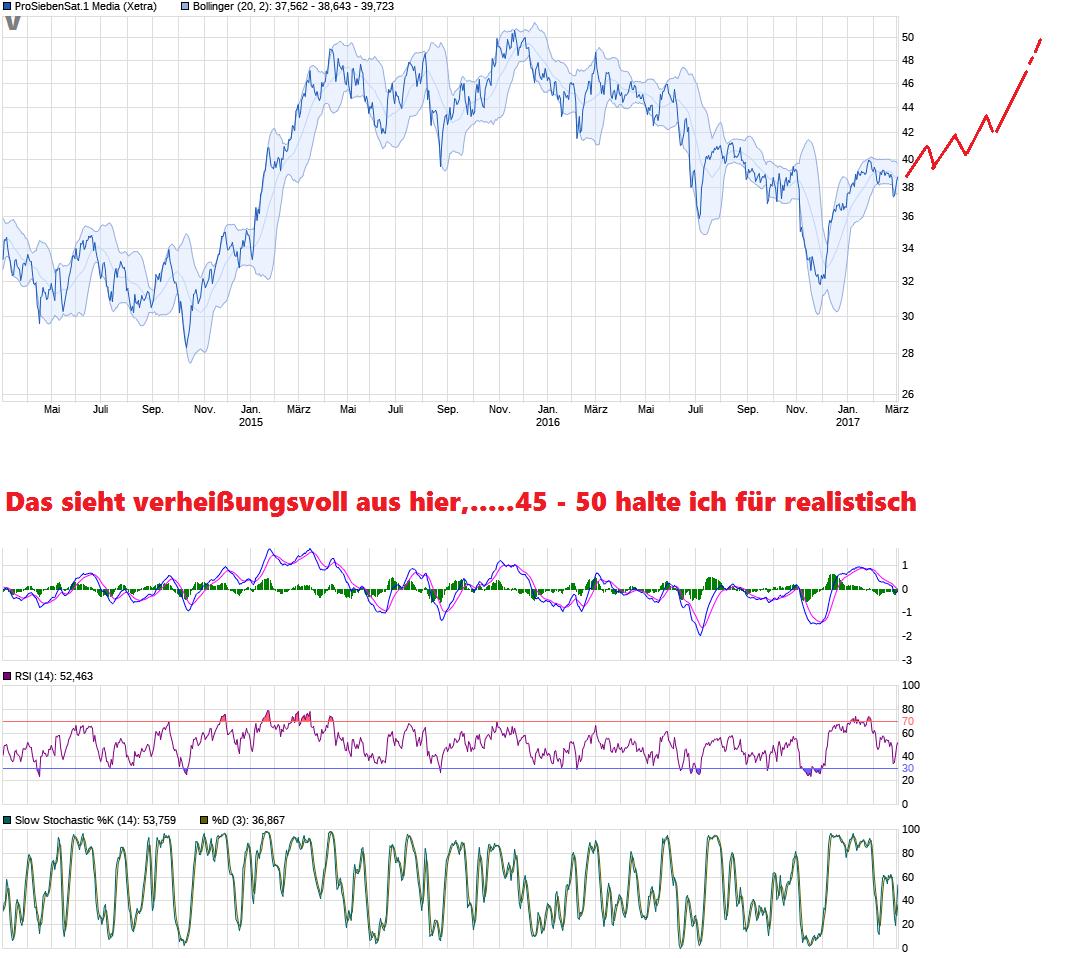 chart_3years_prosiebensat1media.png