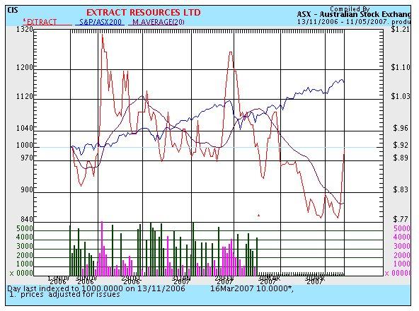 EXT-chart.jpg
