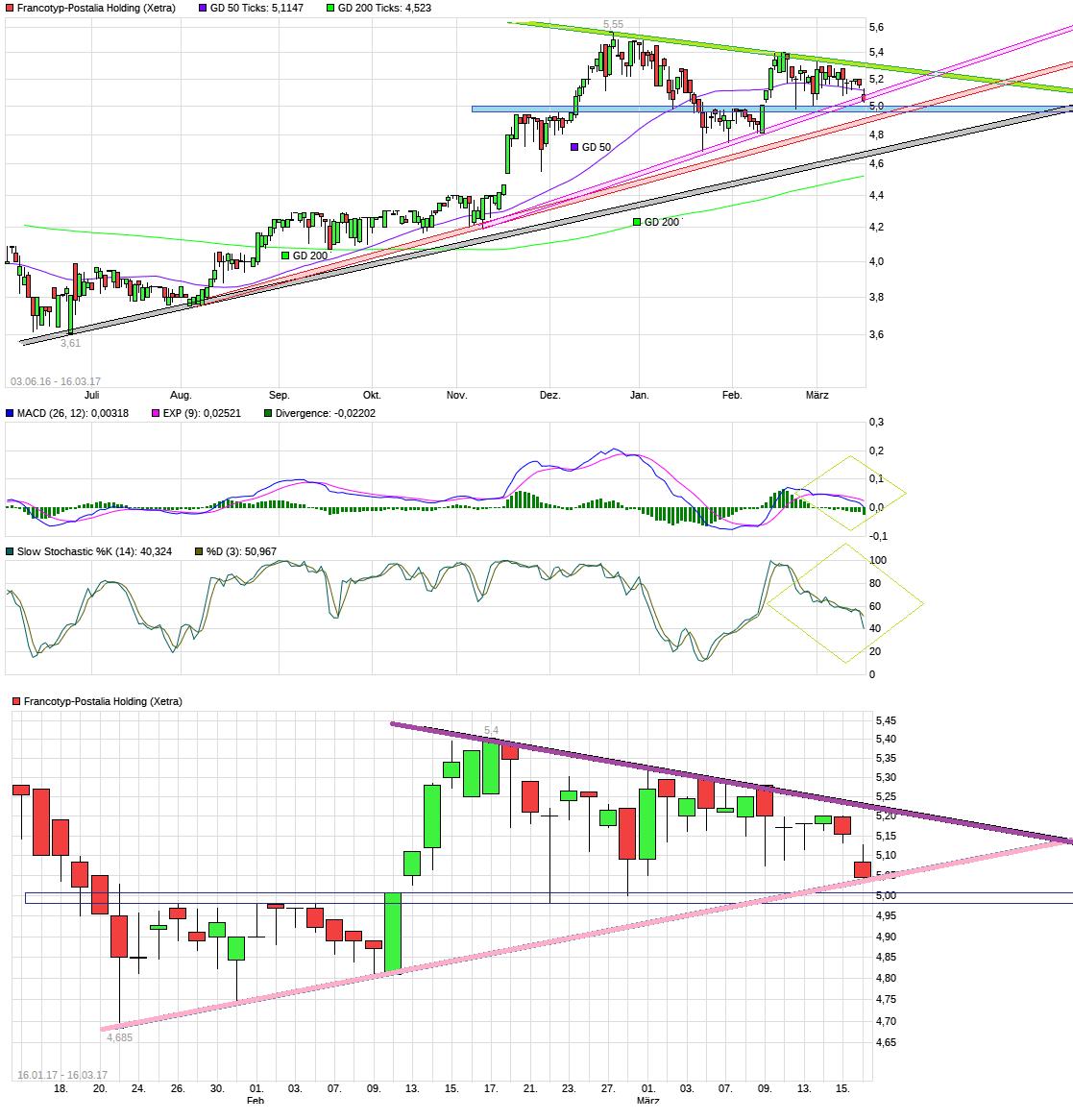chart_free_francotyp-postaliaholding.png