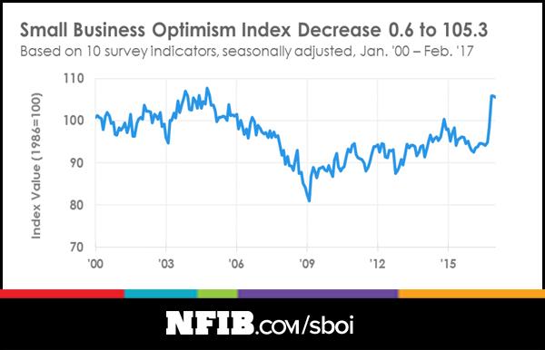 sboi-optimism-graph.jpg