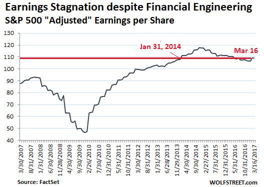 earnings_stagnation_2017-03.jpg