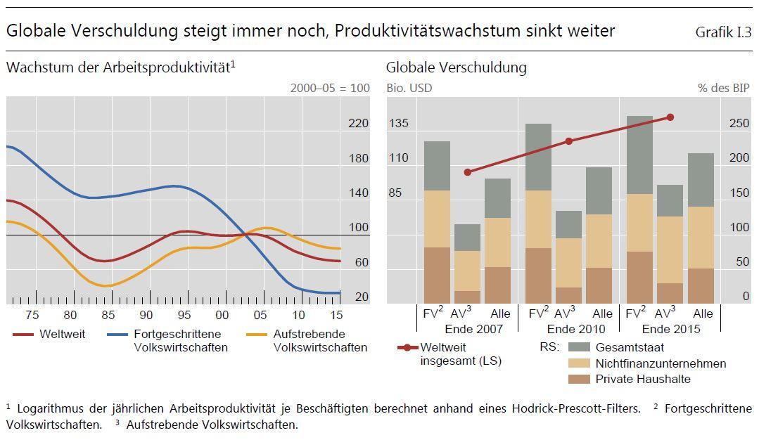 2_seite10_globalschuldenproduktivitaet.jpg