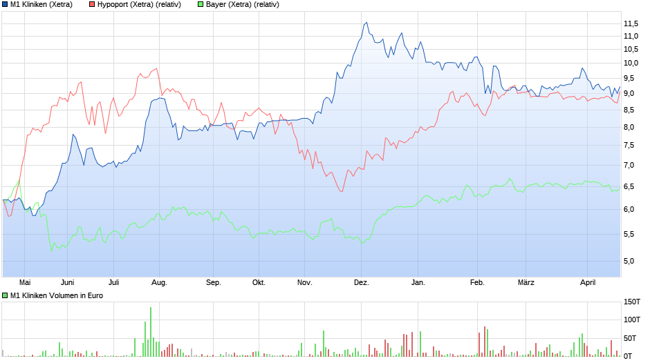 chart_year_m1kliniken_(1).png