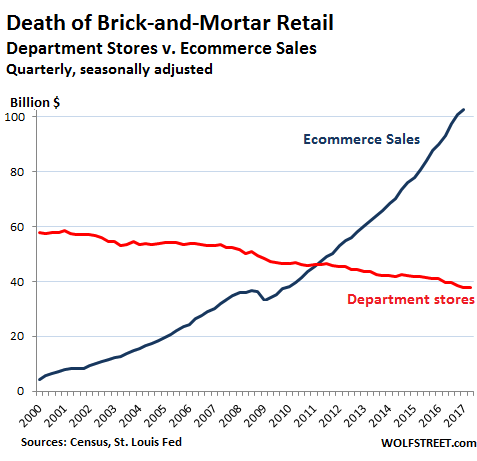us-retail-department-stores-v-online-2017-q1.png