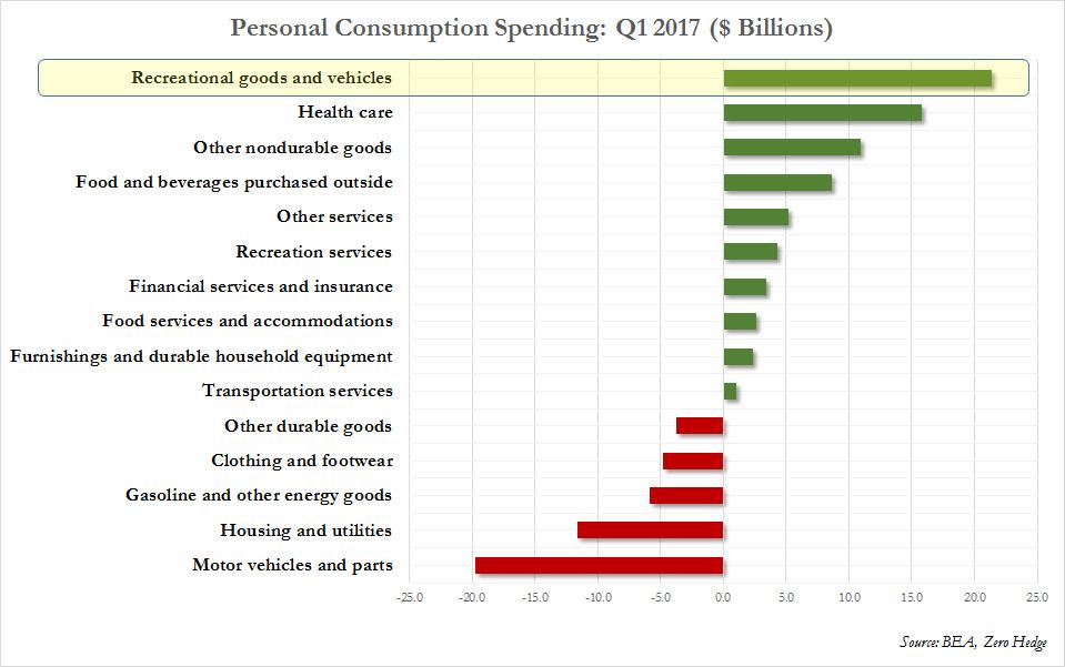 personal_spending_q1_2017_1.jpg