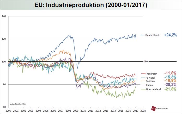 eu-industrieproduktion_2017.png