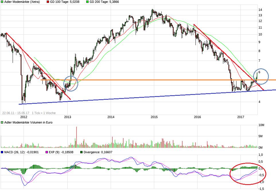 chart_all_adlermodem__rkte.png
