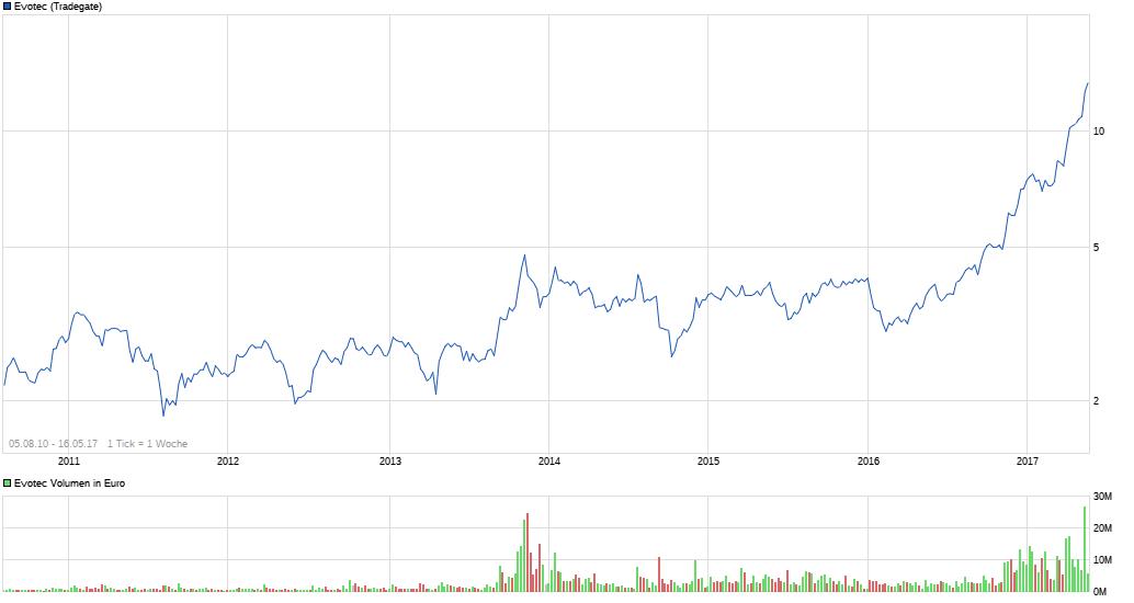 chart_all_evotec_(1).png