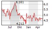 chart-steinhoff-international-holdings-nv-aktie-....png