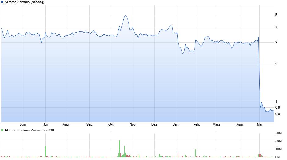 chart_year_aeternazentaris.png