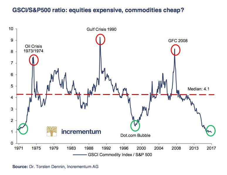 commodities_vs_sp500_2017-06.jpg