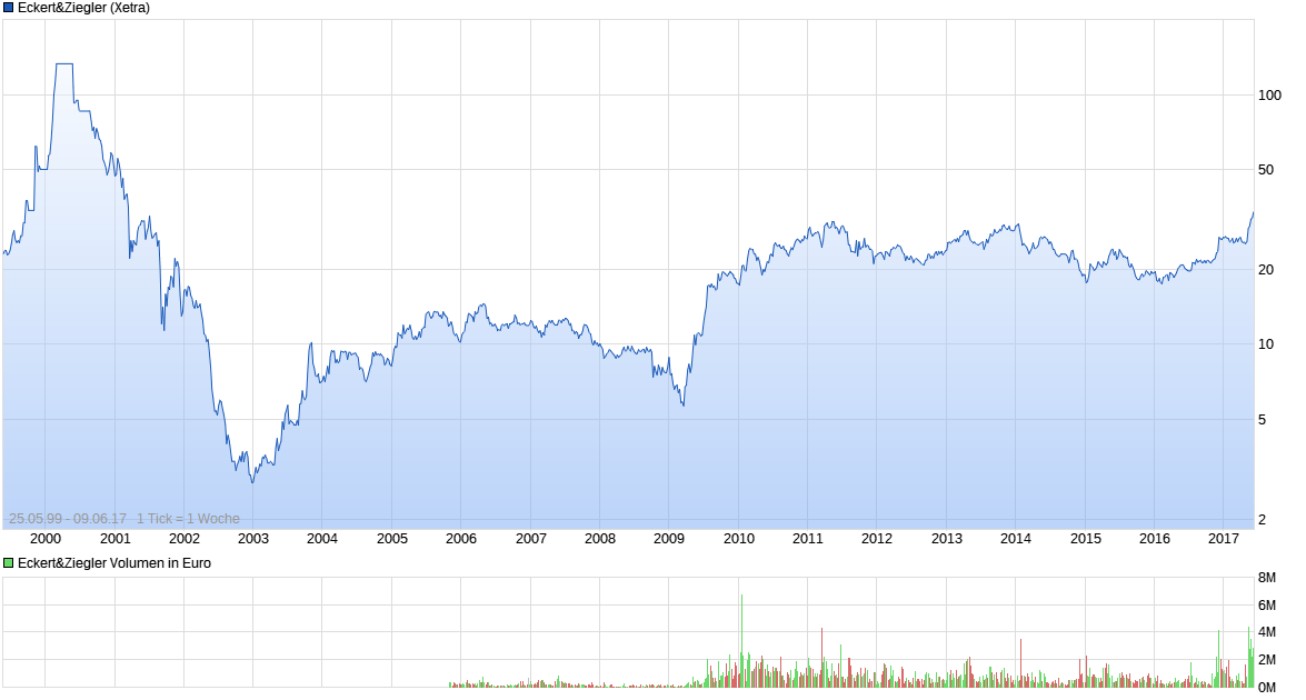 chart_all_eckertziegler.png