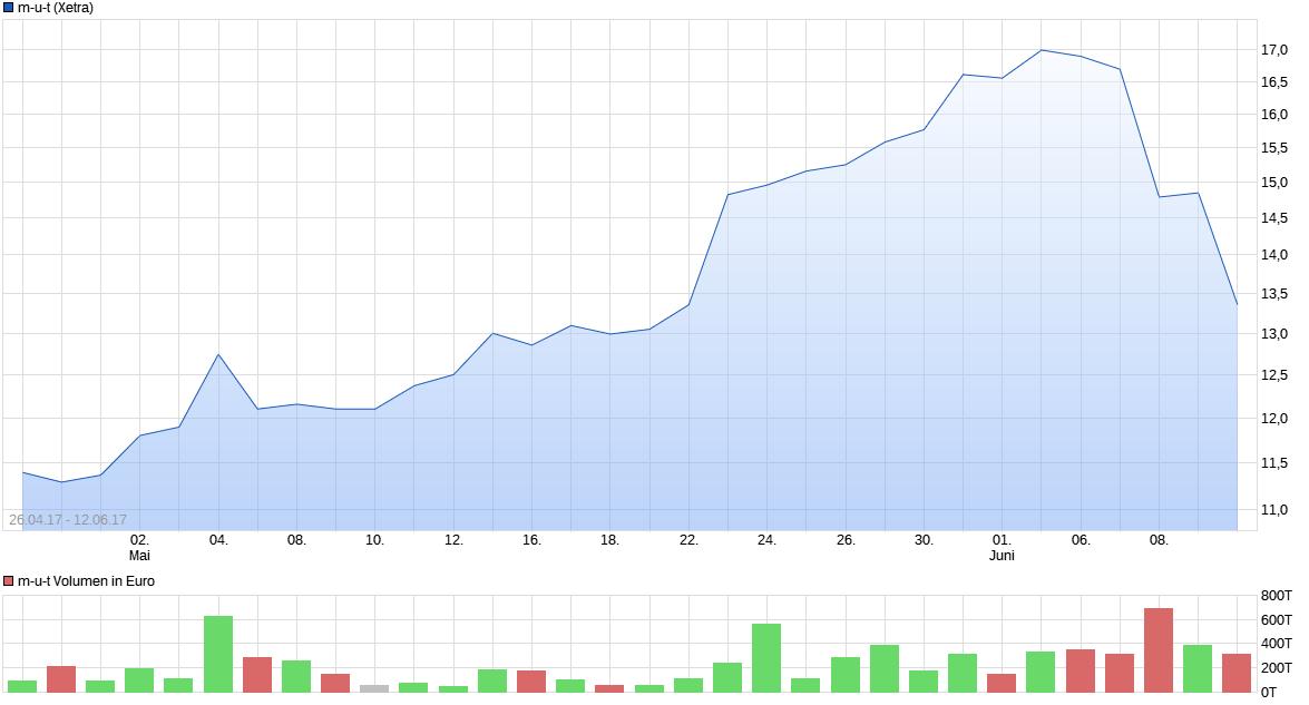 chart_free_m-u-t.png