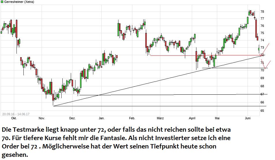 chart_free_gerresheimer.png