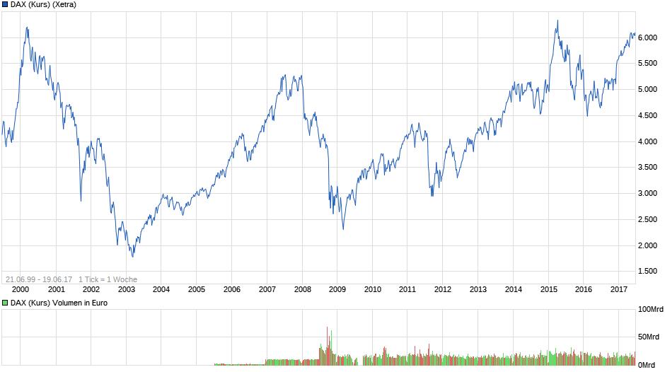 chart_all_daxkurs.png