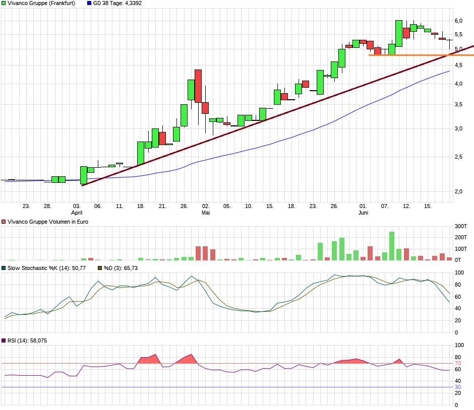 chart_quarter_vivancogruppe.png