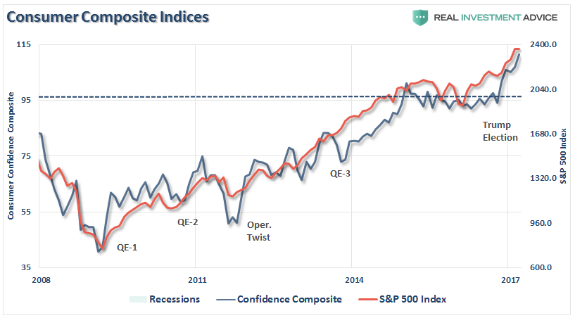 sp500-confidence-composite-061017.png