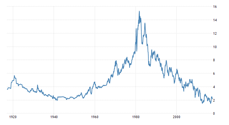 united-states-government-bond-yield.png