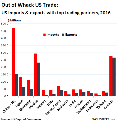 us-trade-2016-exports-imports-by-country.png