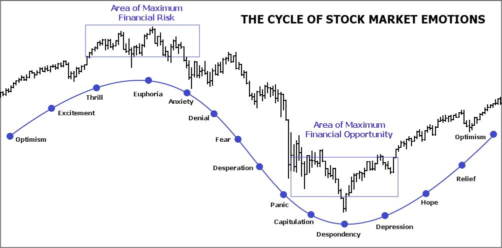 market-emotional-cycle.jpg