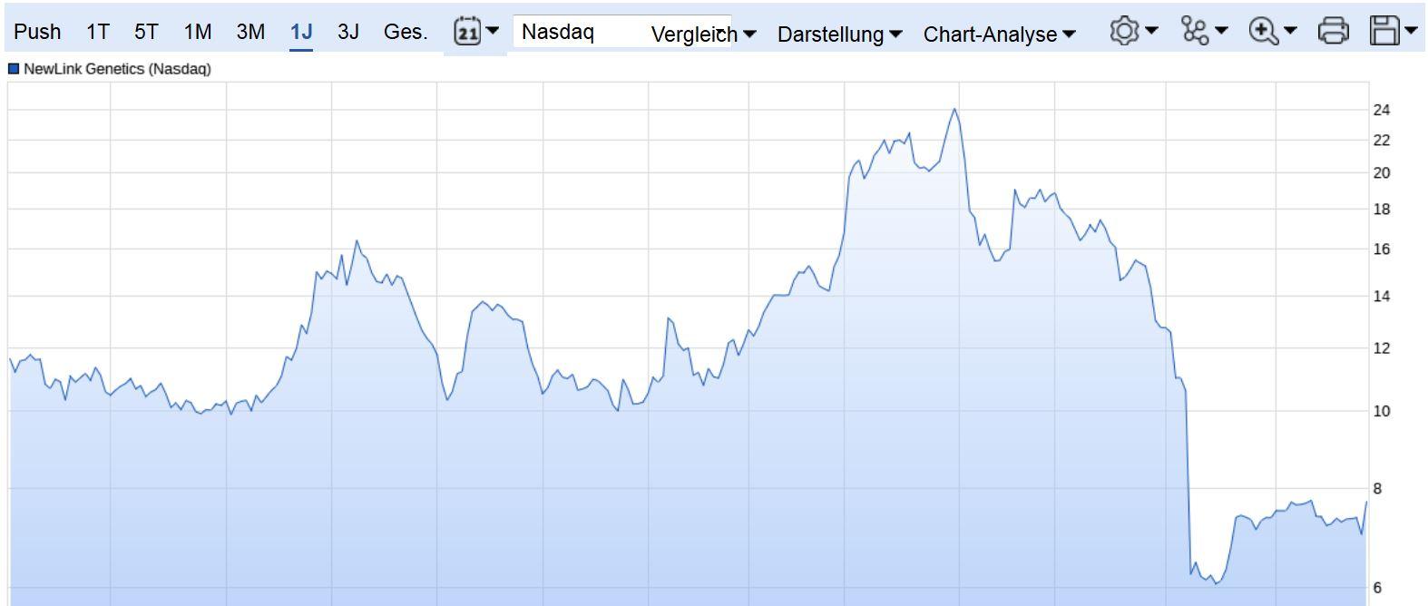 nlnk_chart.jpg