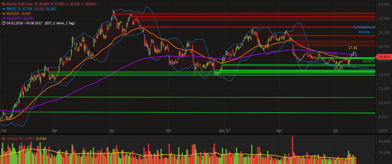 chart-05082017-0405-barrickgoldcorp.png