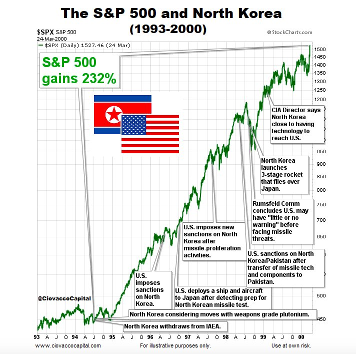 spx_vs_north_korea_1994-2017.jpg